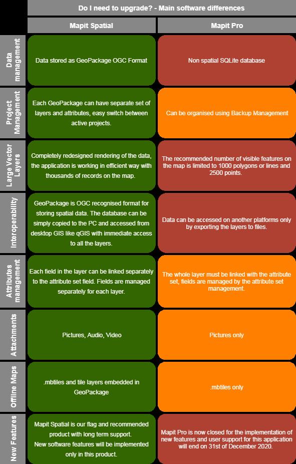 MapitSpatial vs. MapitPro